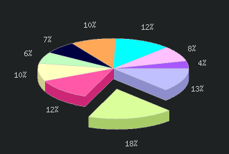 sondage php
